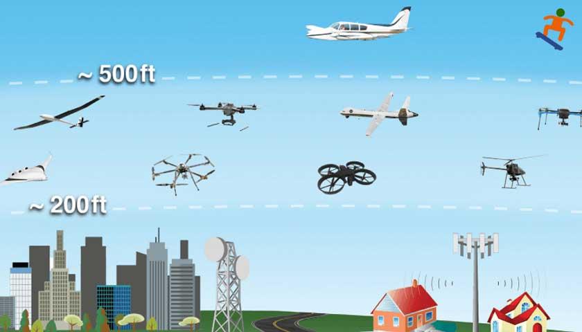 İnsansız hava aracı - Drone